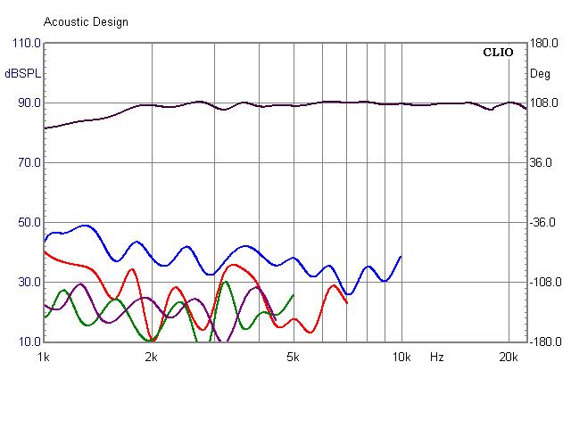 ER4 0_15_30_45_60 Grad