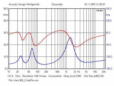 Kera360_2_Impedanz