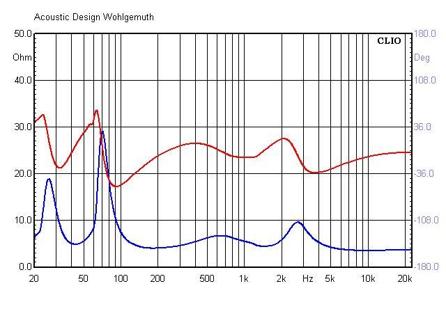 Wallstreet3 Impedanz