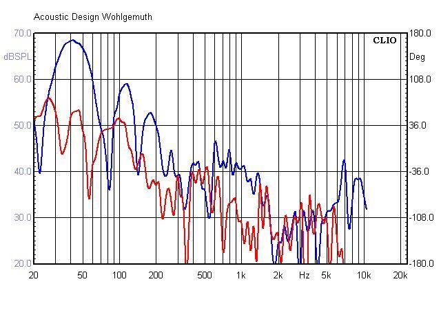 SB240 Klirr mit 90 dB
