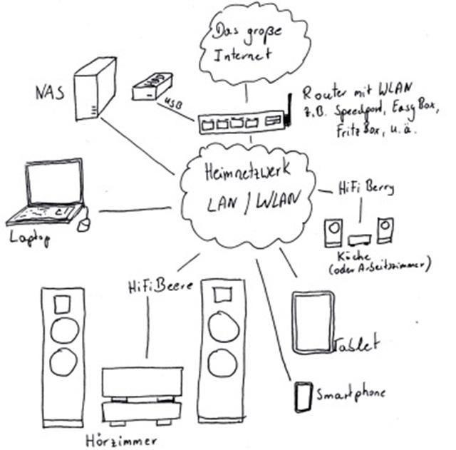 Netzwerkplayer