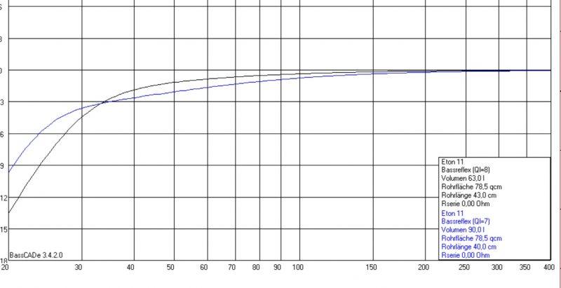 Vergleich der Volumen 68 und 95 Liter Brutto